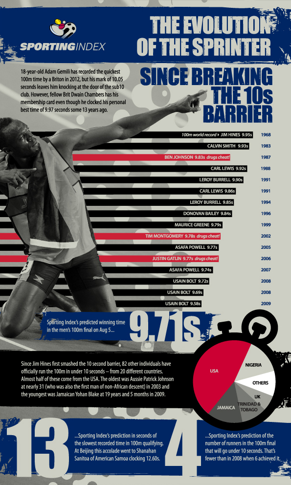 The Olympics 100m Infographic