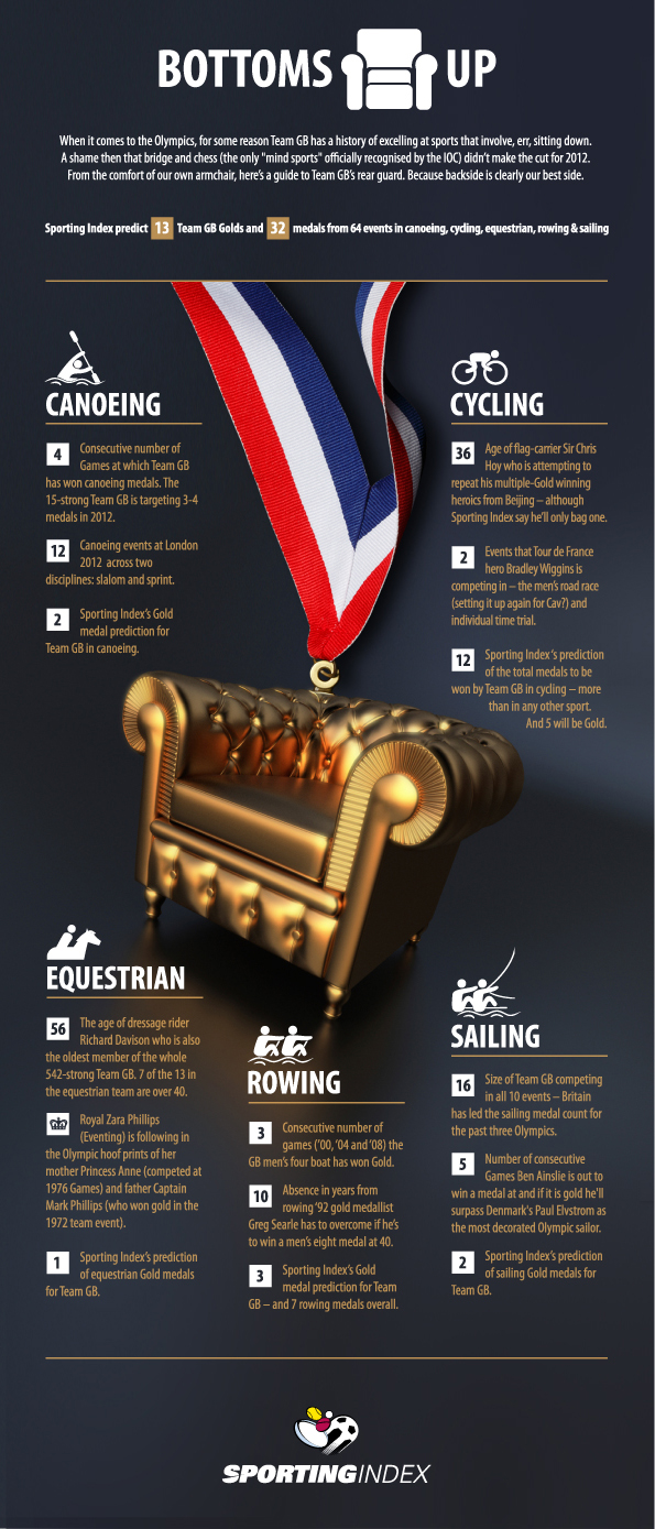 The Olympics Team GB Infographic